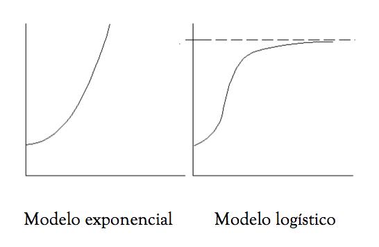 Modelo exponencial logístico